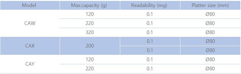 Thông số kỹ thuật cân phân tích CA