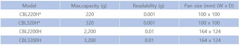 Thông số kỹ thuật cân phân tích CBL