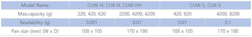 Thông số kỹ thuật cân phân tích CU