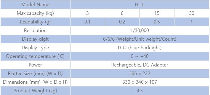 Thông số kỹ thuật cân đếm EC-II
